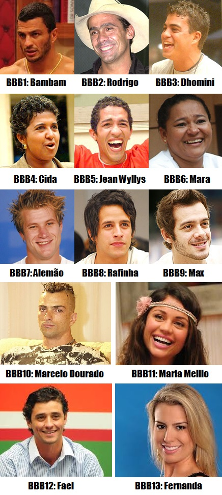 Todos os Vencedores do BBB Big Brother Brasil